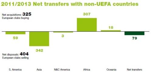 Giocatori trasferiti non-UEFA