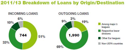Origine e destinazione prestiti