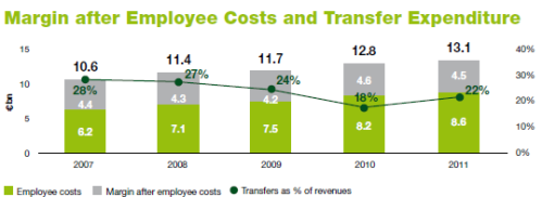 Margine ricavi-costi-trasferimenti